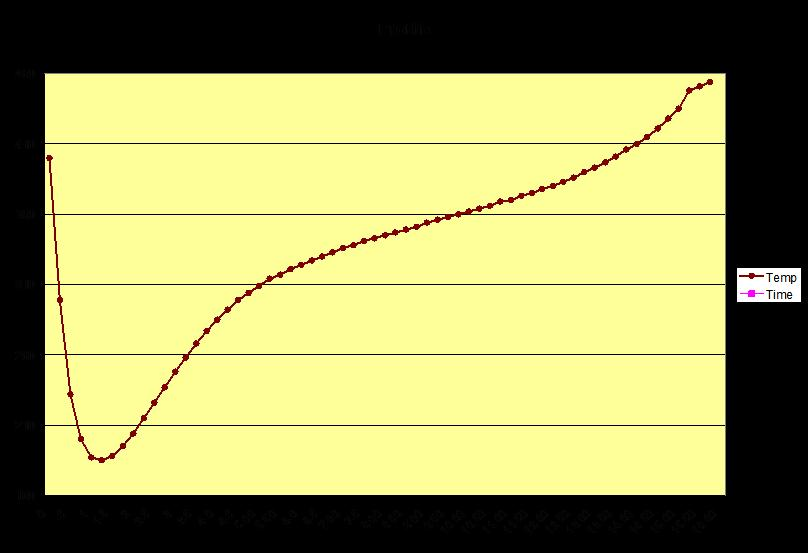 Perfect Roast Profile Graph