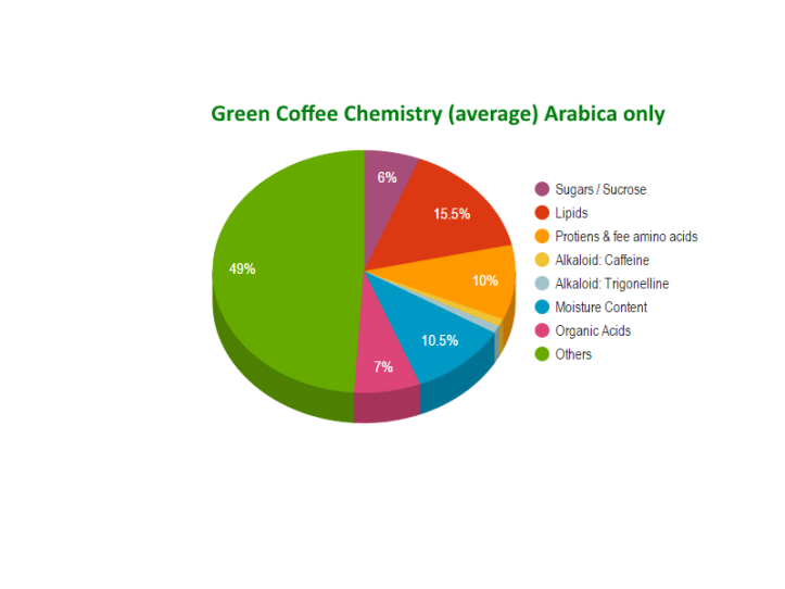 Green Coffee Chemistry (average) Arabica only - graph