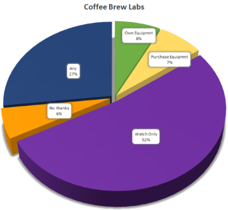 CoffeeBrewLabOptions